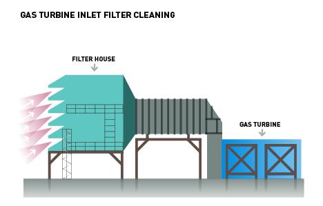 Pentair Gas Turbine Inlet Filter